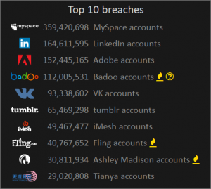top breaches